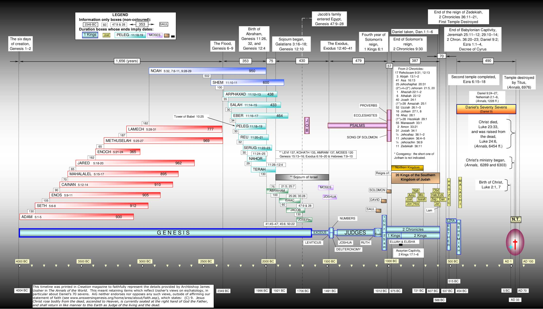 TimelineOfTheBible-Ussher